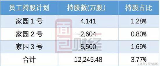 实控人姜滨两次向员工持股计划减持合计约16.32亿元。