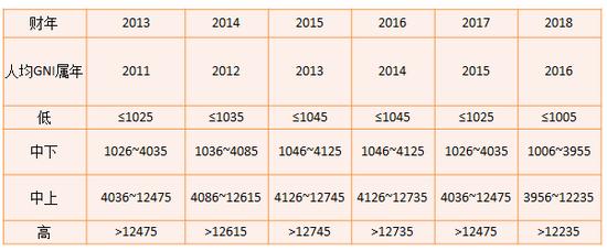 世界银行2013年以来关于全球经济体的收入水平分组的数量界限(以美元计人均GNI)。资料来源:世界银行网站。