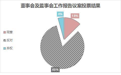 2亿反对票表达不满:北京文化董事会报告被否 董事长已连续6次缺席股东大会