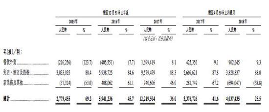 """""""美团商户信贷业务首次披露:笔均超7万 月息1.5%"""