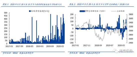 国盛策略:基金发行提速 节后市场情绪回暖