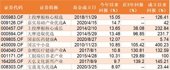 一季度股票基金平均下跌2.79%:冠军赚了15% 首尾相差54%