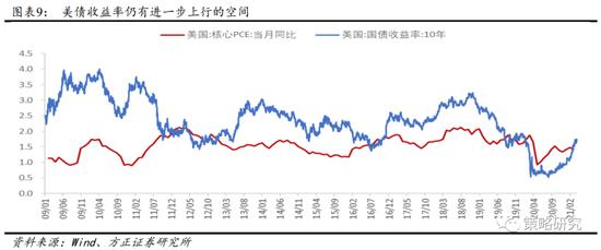 方正策略:等待市场性价比回归 二季度市场策略要立足于防守反击