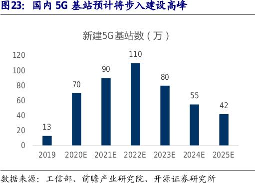 5G消息已在15省试点:产业生态形成还远吗?关注周期性机会