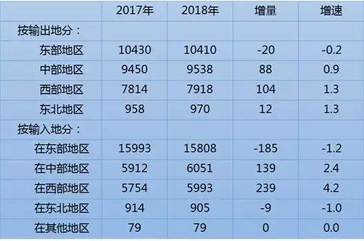 来源:国家统计局