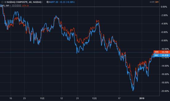 (随着市场情绪回暖,美国股市近两周出现了明显的反弹)