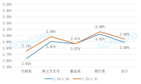 图1 宝宝理财平均7日年化收益率