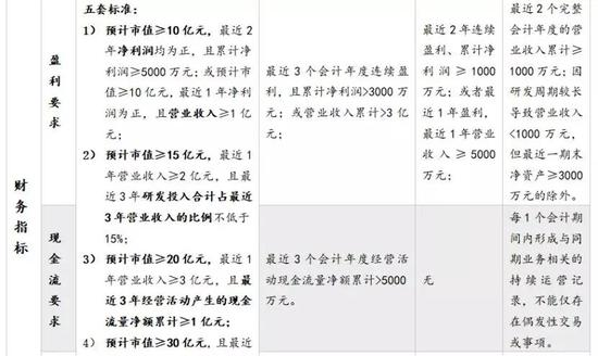 资料来源:证监会,上交所,如是金融研究院