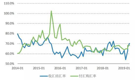 图8 市场主体的结售汇动机变化(单位:%) 数据来源:国家外汇管理局;Wind