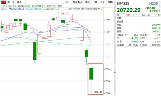 亚太股市黑周一:韩国创业板跌7% 沪指刷近6个月低点