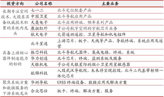 北斗卫星系统再进一步 产业链公司前景广阔(附名单)