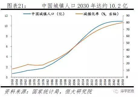4.2 2亿新增城镇人口并非全部来自乡城迁移