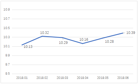 图6 P2P平台项目收益率(%)变化图