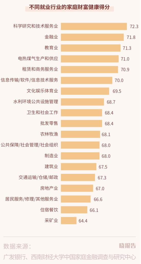 城市家庭财富健康报告:中国家庭近80%的钱用来
