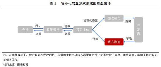 棚改專項債:棚改政策調整期的融資新途徑
