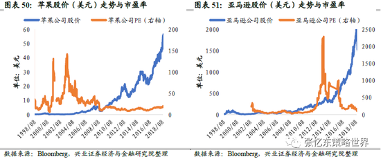 兴证张忆东:美股2000年科网牛市如何走向泡沫破灭