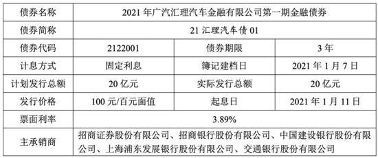 广汽汇理汽车金融重发金融债 规模缩水一半至20亿
