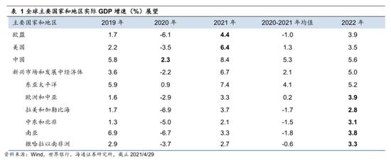 海通策略:温和通胀利于制造业盈利扩张