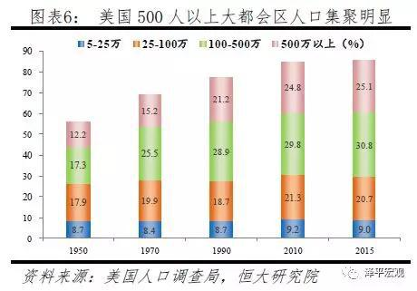 2.3 日本人口迁移:从向三极集聚向东京圈一极集聚