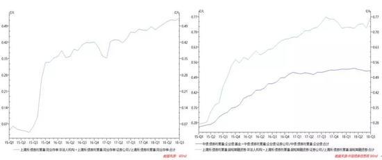 图5 机构流动性偏好明显上升