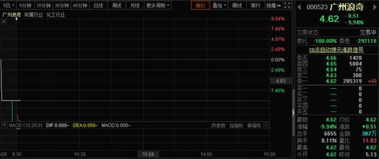 """广州浪奇5.72亿元""""洗衣液""""离奇失踪 仓储方回应:印章系伪造"""