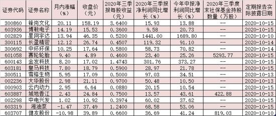 127份三季报出炉 15只双增长股近九成跑赢大盘