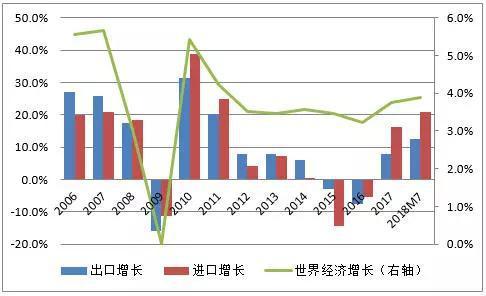 资料来源:中国海关总署;国际货币基金组织;中国金融四十人论坛。
