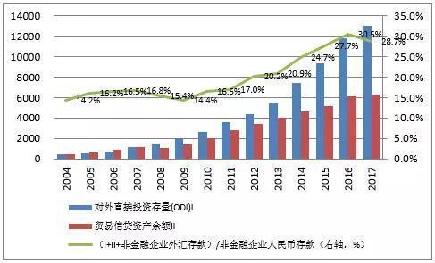 资料来源:中国商务部;国家外汇管理局;中国金融四十人论坛。