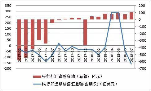 数据来源:中国人民银行;国家外汇管理局;中国金融四十人论坛。