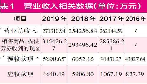 广百股份39亿并购广州友谊 标的公司多项财务数据失真