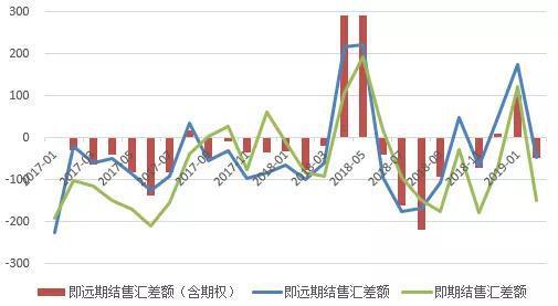 数据来源:国家外汇管理局,WIND;中国金融四十人论坛