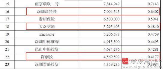 大众交通(600611):持有迈瑞529.54万股,持股比例0.48%。