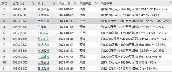 中国铝业业绩预增30倍 中字头公司要爆发了?