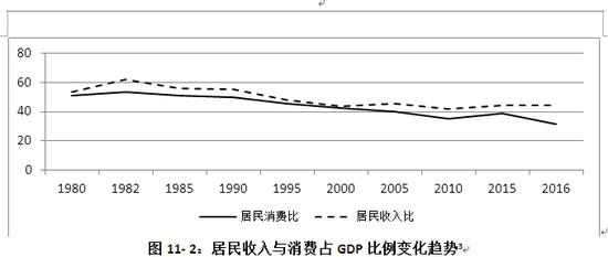 居民收入占比下降,通俗地讲就是:居民收入增速赶不上 GDP 增速。无论是城镇还是农村,人均可支配收入均显著低于同期的人均 GDP,而且两者间的差距逐渐拉大。2017 年,农村人均可支配收入的数值不及全国人均 GDP 的 1/4 。