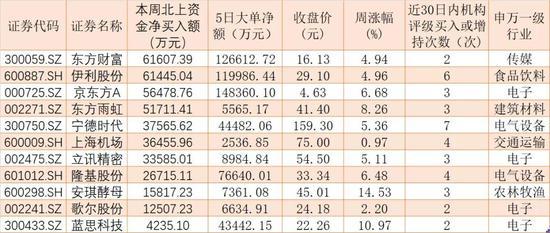 下周如何布局?487股本周吸金均超千万 这些股票被北上资金买买买