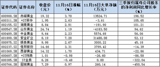 黄金股飙升4.34% 是三分钟热度还是大行情前兆?
