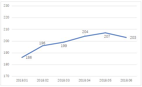 图7 P2P平台借款期限(天)