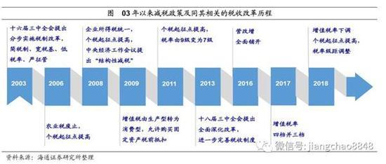 2。 03-08年:稅制調整中的減稅