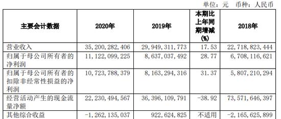 """""""牛市旗手""""年度成绩单来袭:头部券商国泰君安去年净赚111亿"""