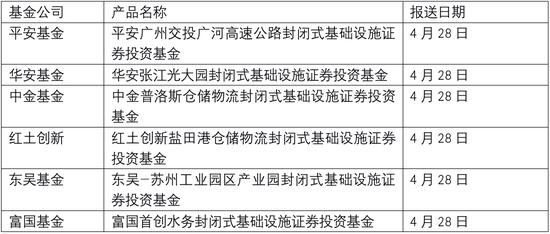 """公募REITs又有大消息 6只新品""""火速""""上报"""