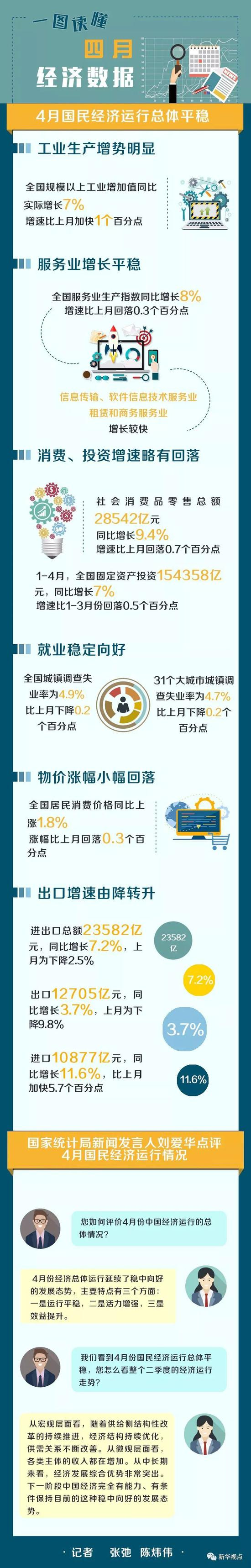 二季度中国经济开局平稳 国家统计局15日发布的数据显示