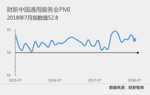 7月财新中国服务业PMI降至52.8 创四个月新低