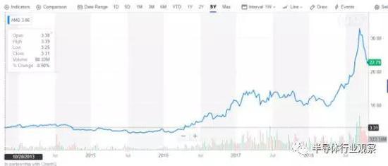 AMD過去五年的股價走勢