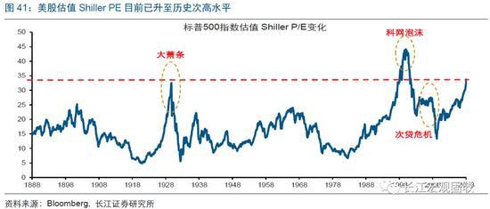 受美联储加息等影响,警惕回购下降引发美股回调风险
