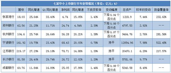七家中小上市银行披露业绩快报:5家营收增速超20%