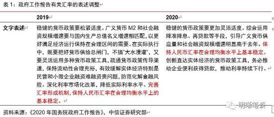 中信明明:从《政府工作报告》看汇率的重要性