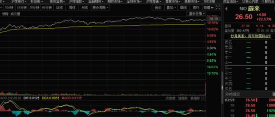 特斯拉3天降价2次、新能源汽车中概股狂涨 A股产业链会嗨吗?