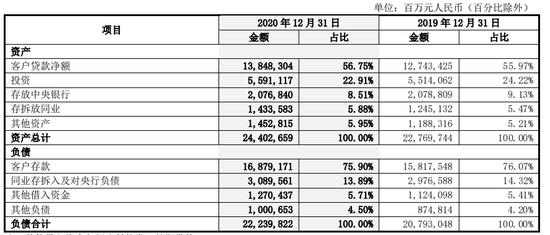 中行去年净赚1929亿增2.9% 不良率微升至1.46%