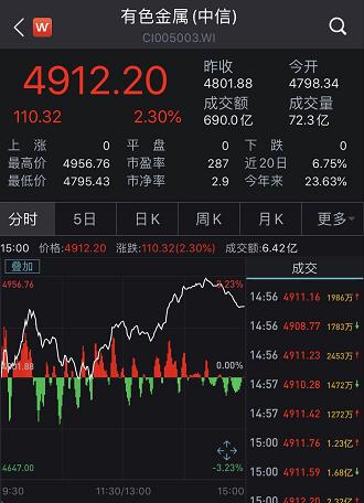 券商尾盘突袭、军工股彻底火了 股民惊呆:发生了什么?