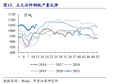 钢铁股王者归来:碳中和压产势在必行 珍惜再次布局机会
